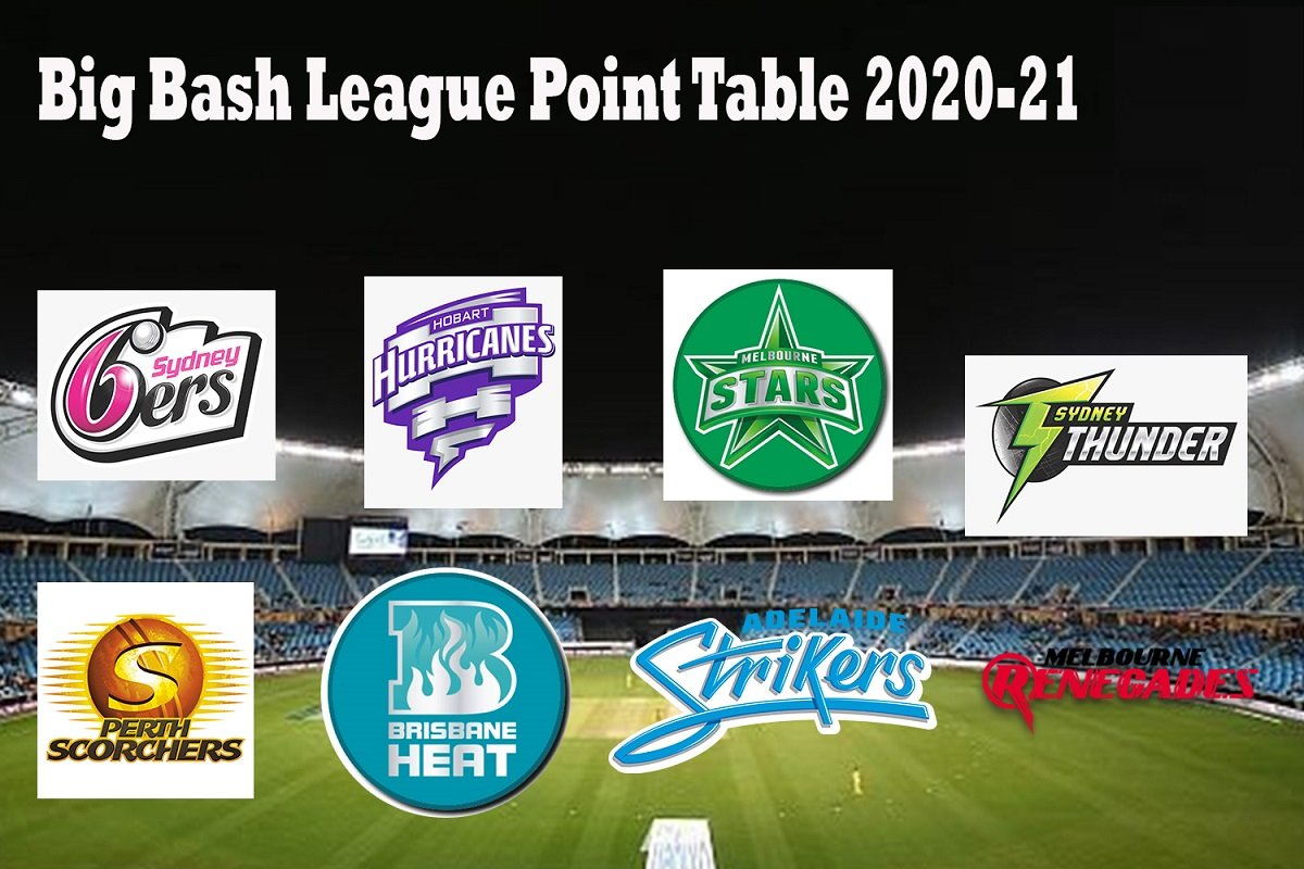 BBL Points Table 2020-21: Big Bash League Team Standings ahead of BBL Finals 2020-21