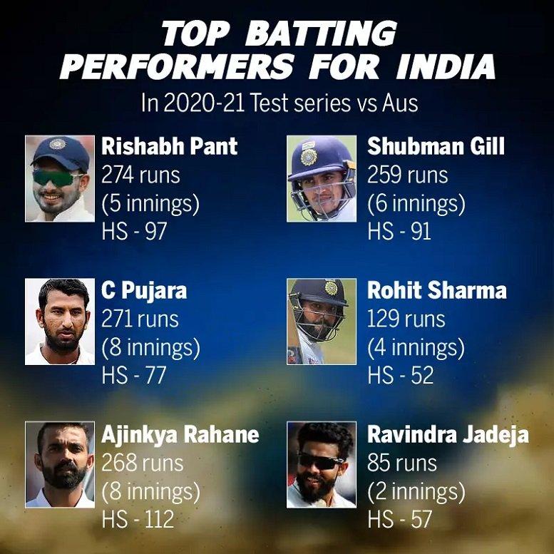 Top Batting performances by Indian batsmen