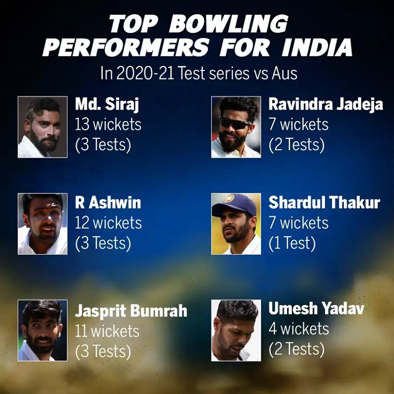 Top Bowling performances by Indian bowlers