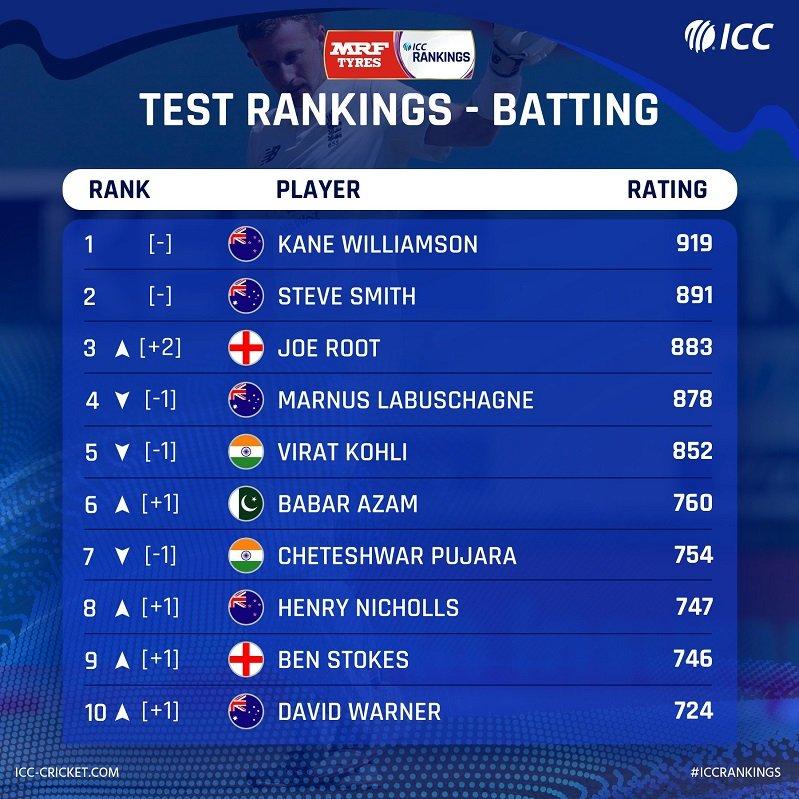 ICC Test Batting Rankings