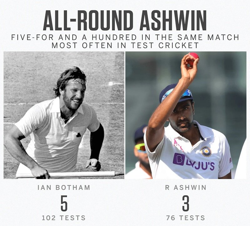 Ashwin stats that emerges from IND vs ENG 2nd Test