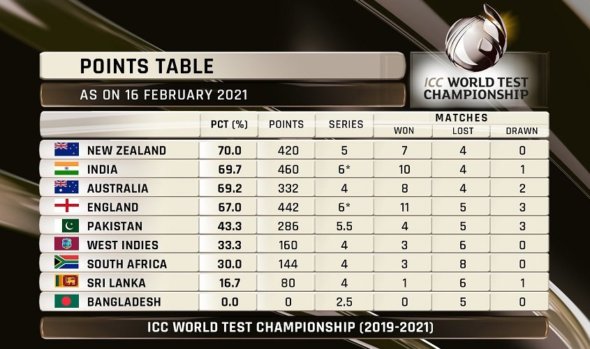 ICC World Test Championship Table as on Feb 16