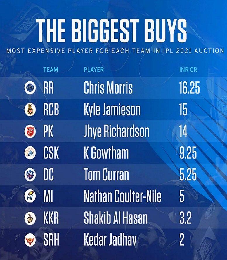 Biggest buys at IPL 2021 auction