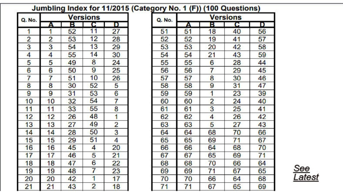 HSSC Excise Inspector Final Answer Key Released at hssc.gov.in