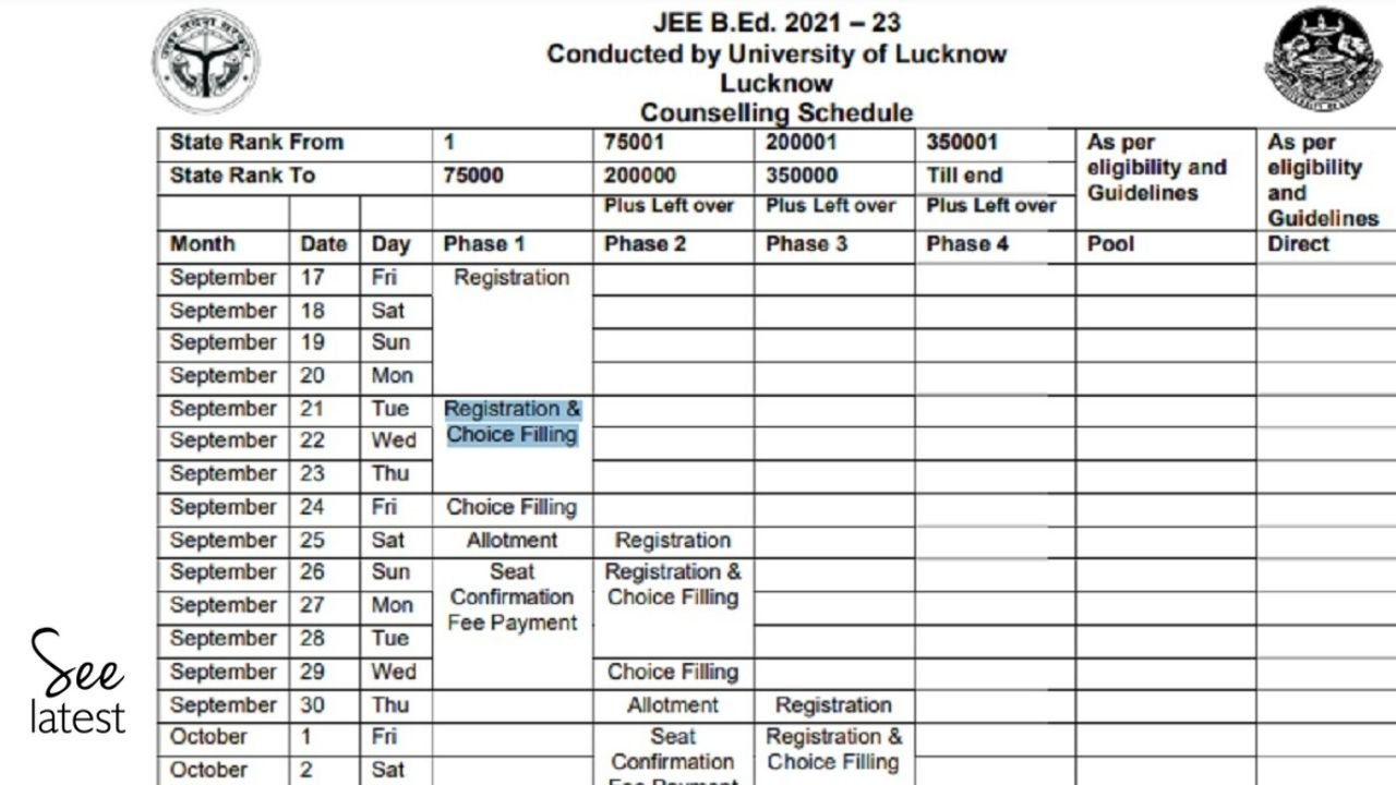 UP B.Ed Counselling 2021 Schedule Out: Phase 1 Registration from 17 September; Seat Allotment on 25