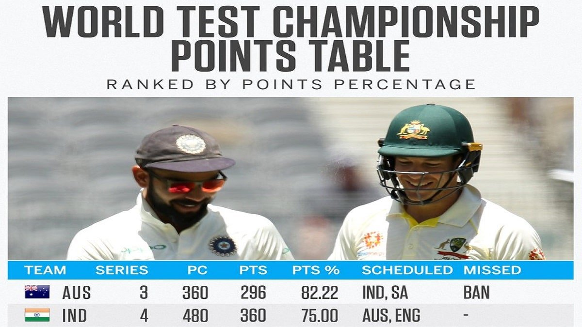 ICC World Test Championship: Australia surpasses India, becomes No. 1 as ICC launches New Points Formula